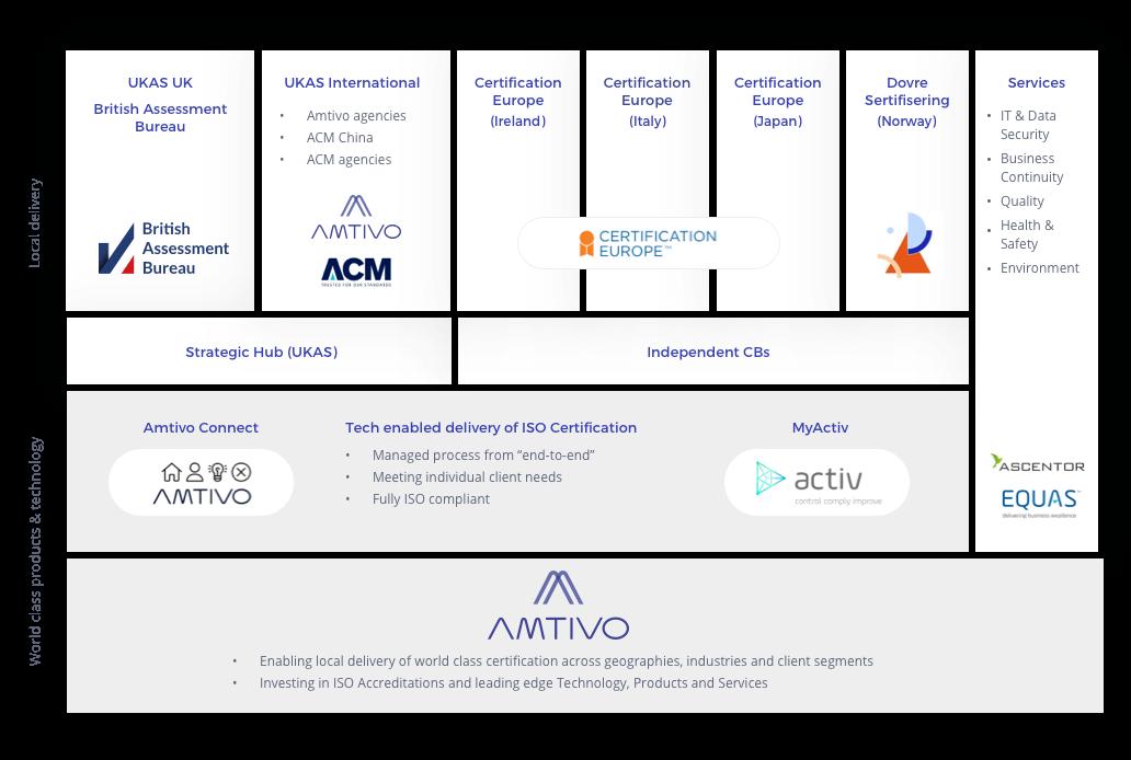 Amtivo Business Model