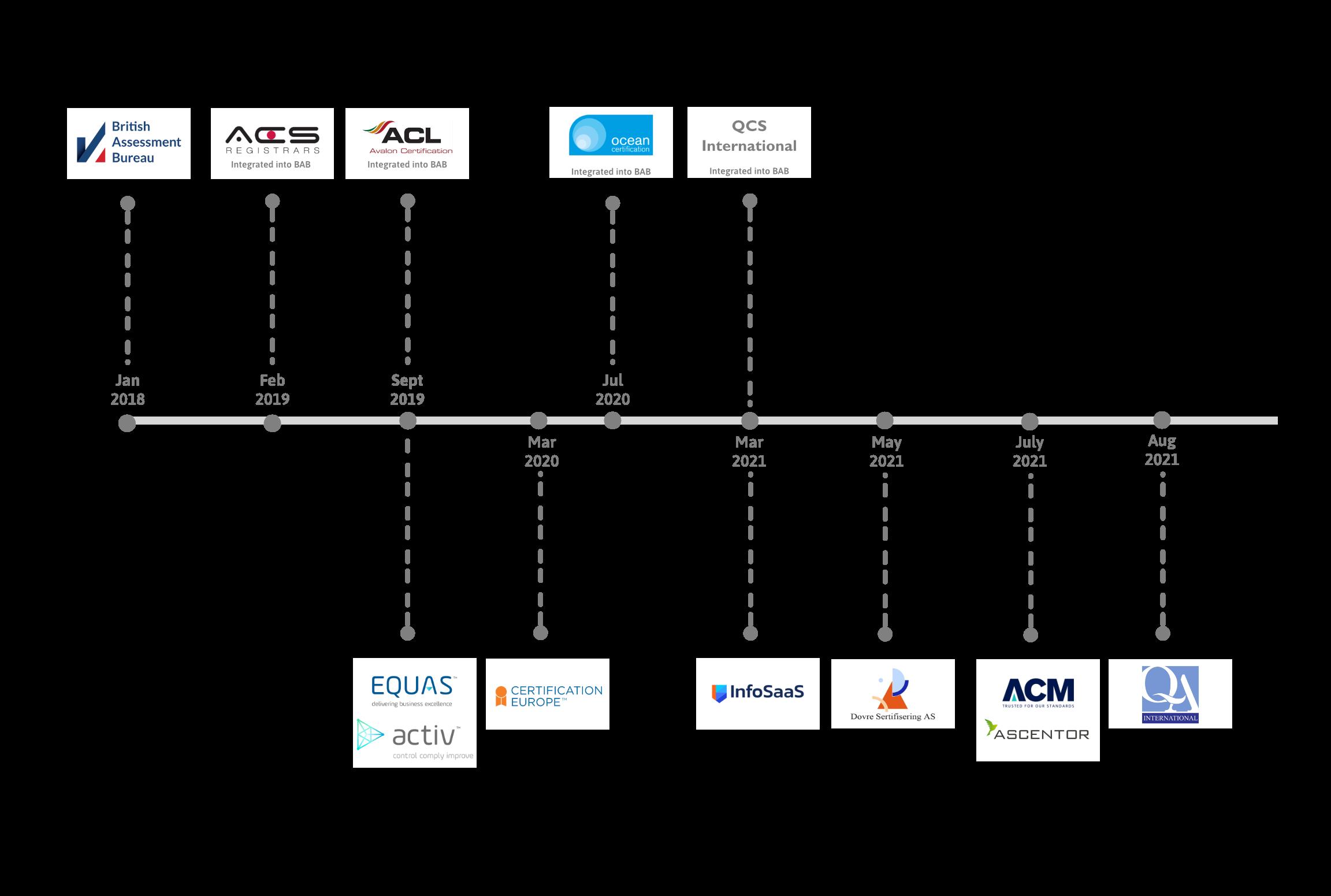 Amtivo Acquisition Timeline
